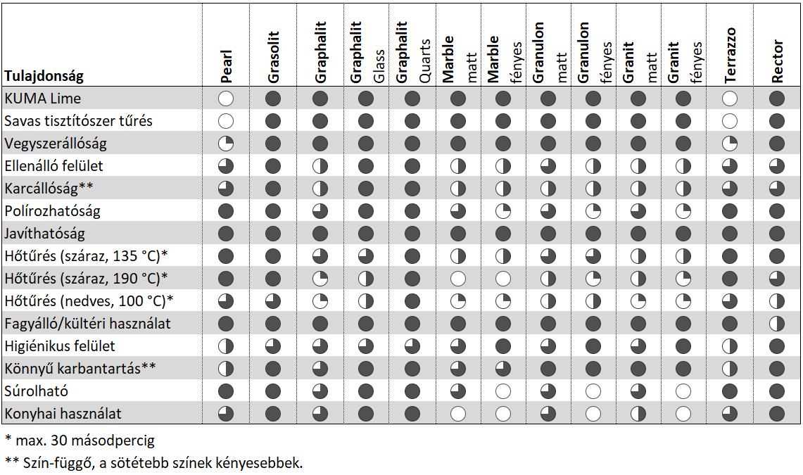 KUMA anyagok összehasonlító táblázata